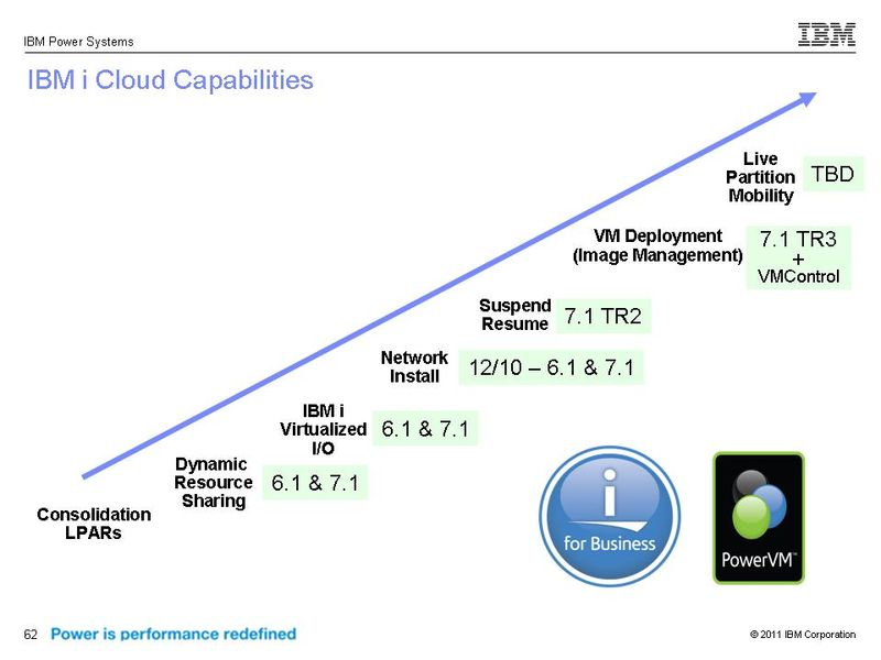 IBM i - Cloud Capabilities