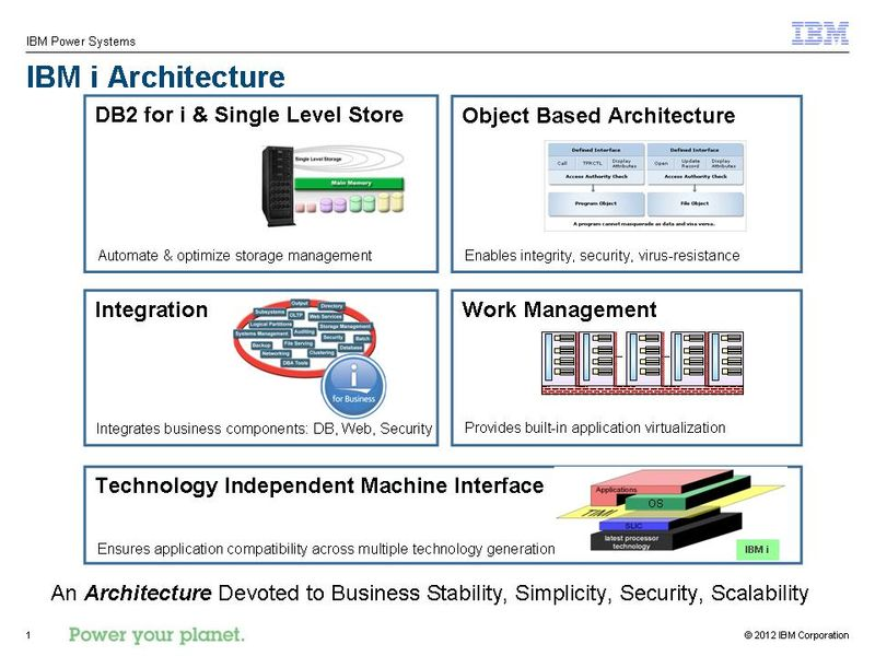 Why i - Architecture