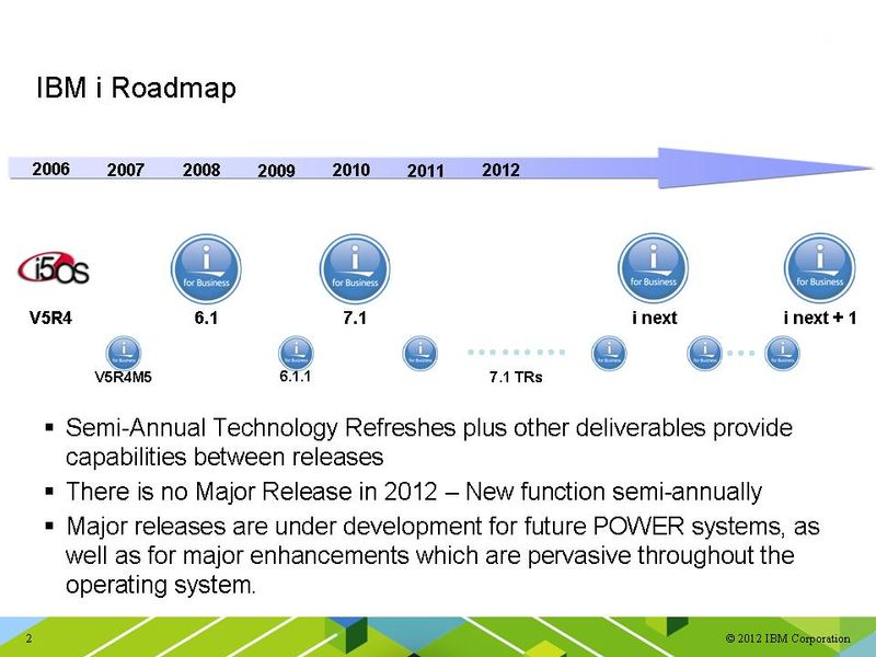 IBM i Roadmap with TRs and future
