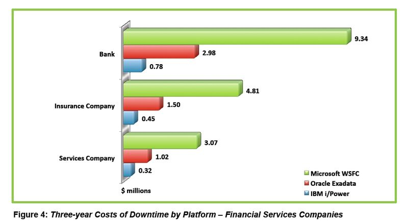 ITG Enterprise - Downtime Costs - Financial Services