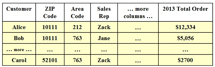 DB Example - Customer Table